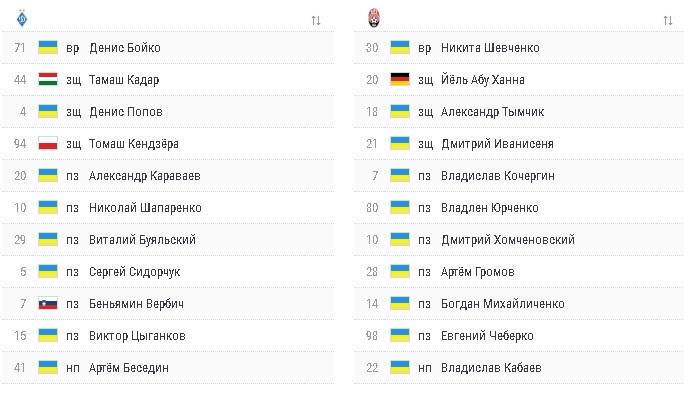 Динамо— Заря 1:1 онлайн-трансляция матча