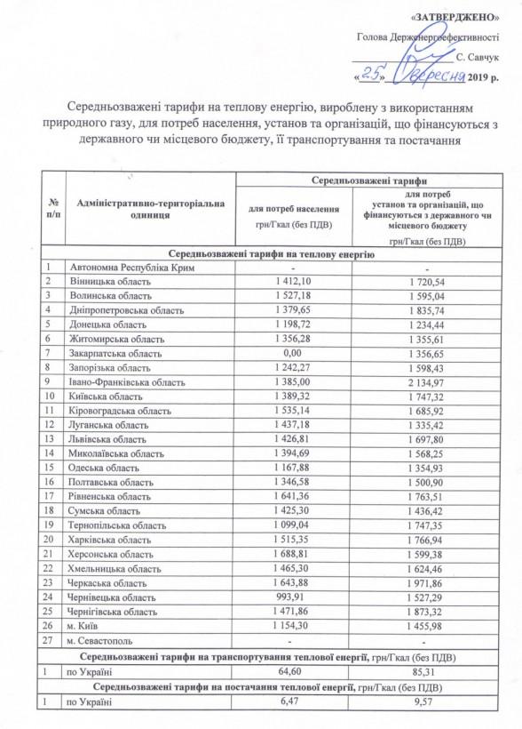 Цена гигакалорий вырастет: Опубликованы новые тарифы на отопление в областях Украины (ДОКУМЕНТ)