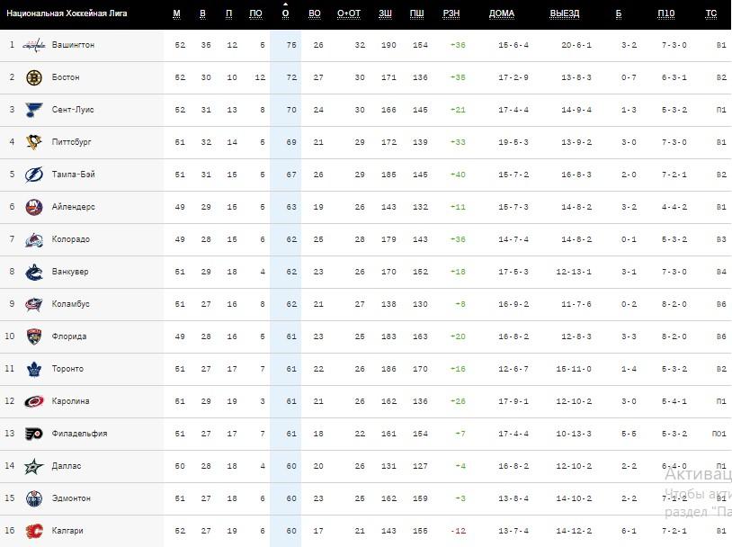 Обзор НХЛ 31 января: «Вашингтон» побеждает, а Овечкин выходит на 8-е место среди лучших снайперов в истории лиги (ФОТО, ВИДЕО)
