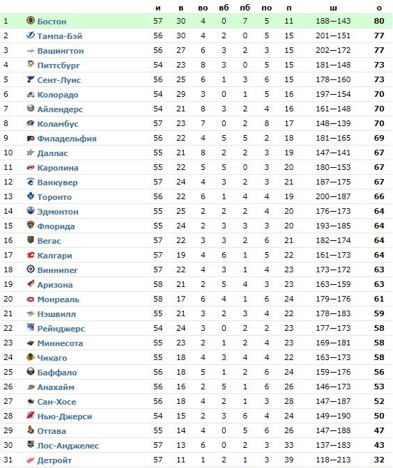«Крейсерская скорость»: «Тампа» пользуется поражением «Вашингтона» и выходит на второе место в лиге – обзор НХЛ 10 февраля (ФОТО, ВИДЕО)