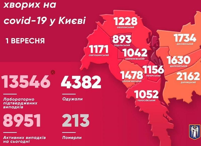 В Киеве за сутки зафиксировали 176 новых случая коронавируса – Кличко (КАРТА)